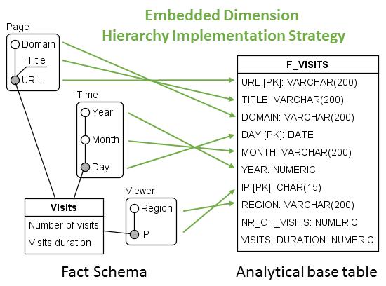 EmbeddedDimension